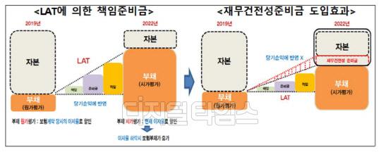 """금융위 """"보험사 책임준비금 강화일정 1년 연기"""""""